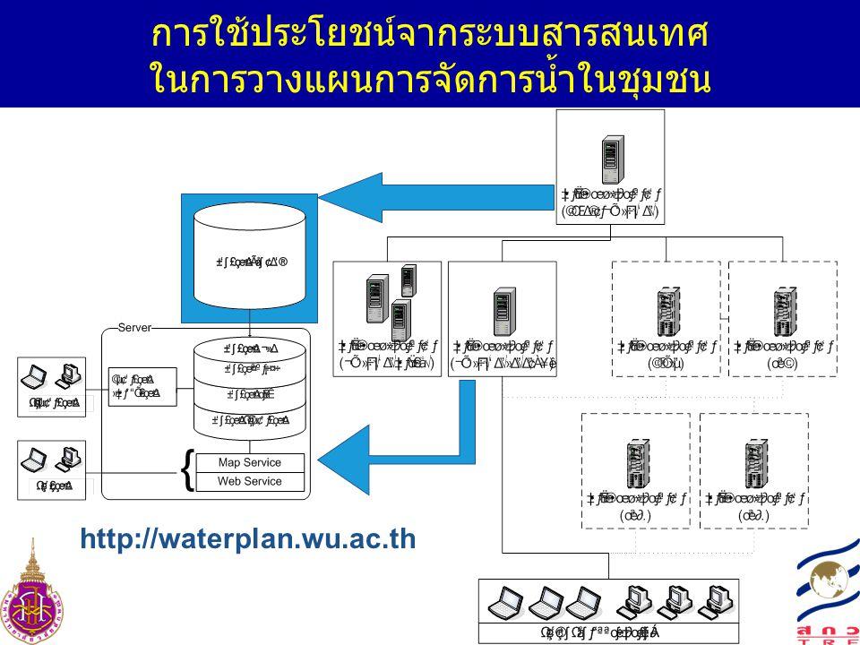 การใช้ประโยชน์จากระบบสารสนเทศ ในการวางแผนการจัดการน้ำในชุมชน http://waterplan.wu.ac.th