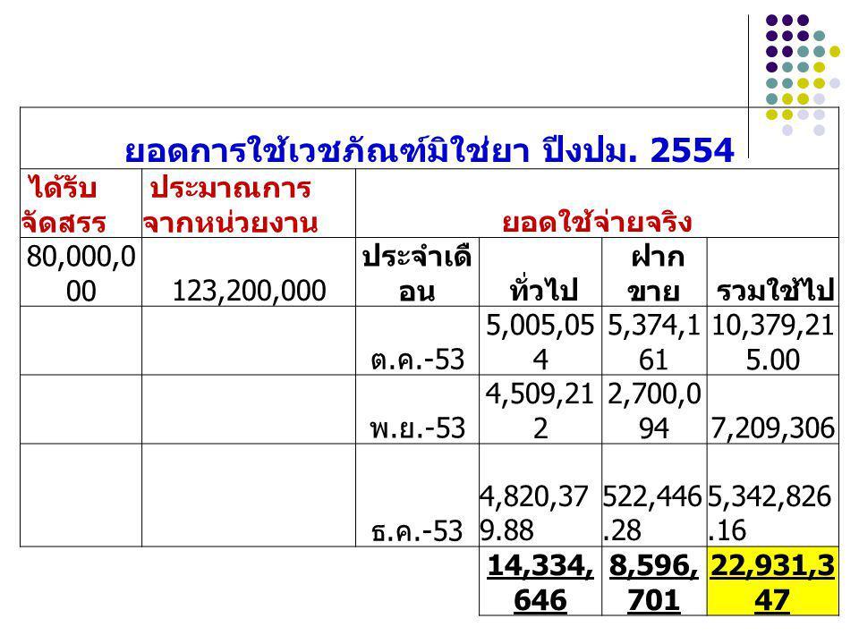 ยอดการใช้เวชภัณฑ์มิใช่ยา ปีงปม. 2554 ได้รับ จัดสรร ประมาณการ จากหน่วยงานยอดใช้จ่ายจริง 80,000,0 00123,200,000 ประจำเดื อน ทั่วไป ฝาก ขาย รวมใช้ไป ต. ค