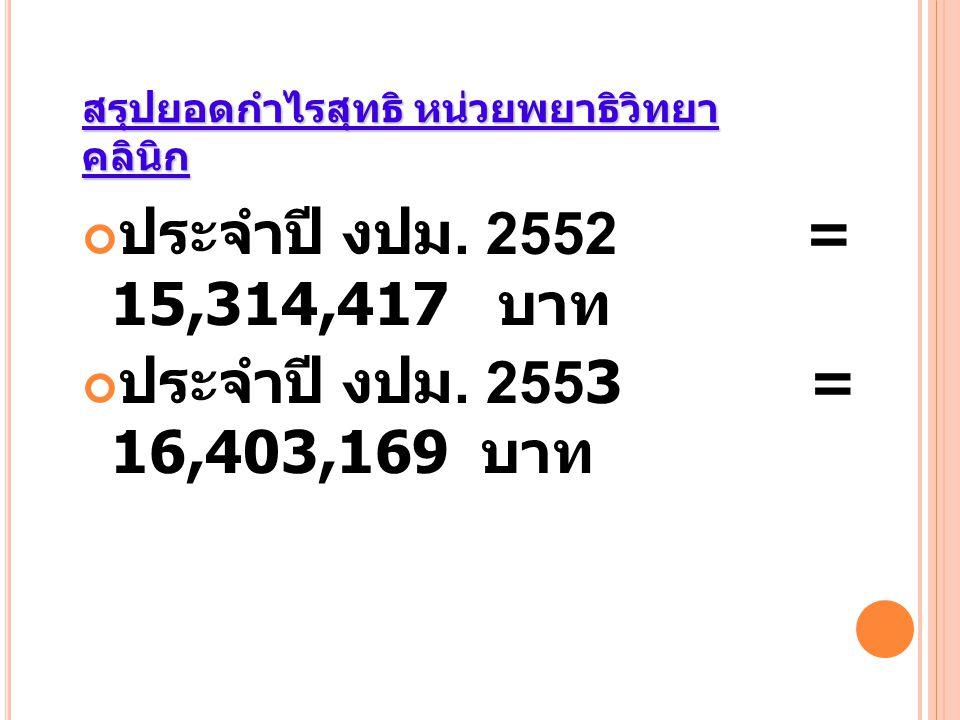 สรุปยอดกำไรสุทธิ หน่วยพยาธิวิทยา คลินิก ประจำปี งปม. 2552 = 15,314,417 บาท ประจำปี งปม. 2553 = 16,403,169 บาท