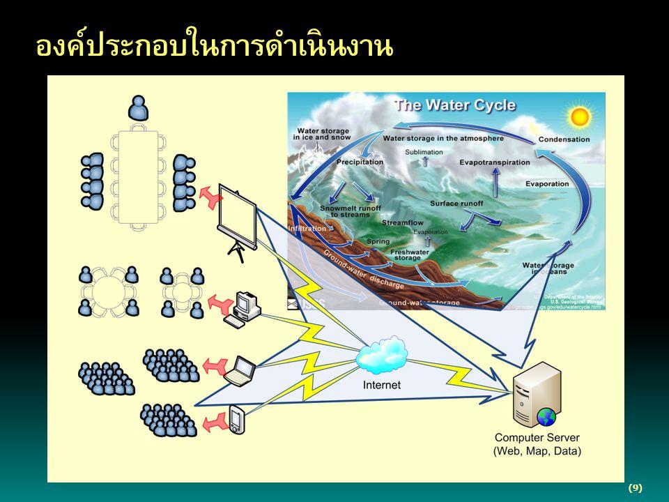  การพัฒนาระบบสารสนเทศบนเว็บเพื่อสนับสนุน การวางแผนบริหารจัดการน้ำ  การวิเคราะห์ปัจจัยแวดล้อมของพื้นที่และ สถานภาพของทรัพยากรน้ำ  การจัดทำแผนบริหารจัดการทรัพยากรน้ำจังหวัด  การจัดทำแผนบริหารจัดการทรัพยากรน้ำระดับท้องถิ่น (10) การดำเนินงาน