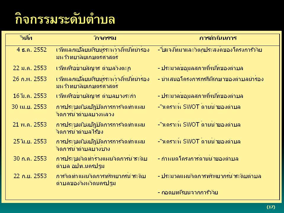 กิจกรรมระดับตำบล (17)