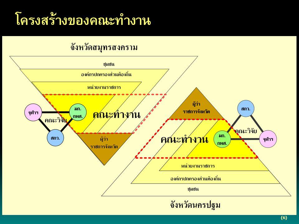 (6) โครงสร้างของคณะทำงาน จังหวัดสมุทรสงคราม จังหวัดนครปฐม