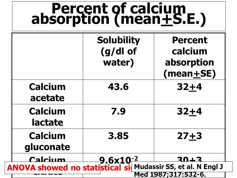 Percent of calcium absorption (mean+S.E.) Solubility (g/dl of water) Percent calcium absorption (mean+SE) Calcium acetate 43.632+4 Calcium lactate 7.932+4 Calcium gluconate 3.8527+3 Calcium citrate 9.6x10 -2 30+3 Calcium carbonate 5.6x10 -3 39+3 milk31+3 ANOVA showed no statistical significant Mudassir SS, et al.
