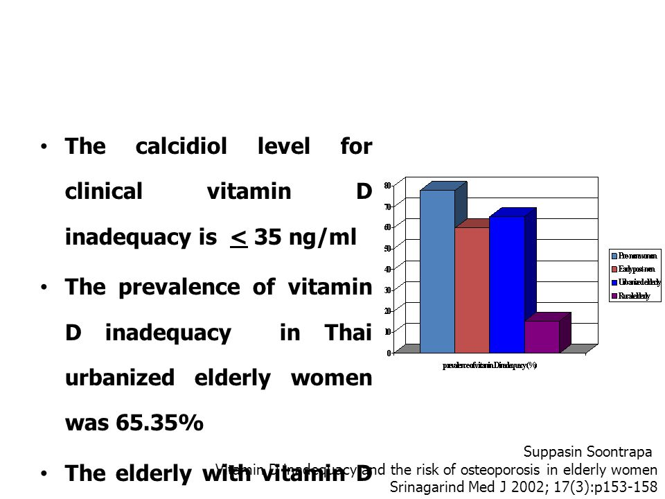 The calcidiol level for clinical vitamin D inadequacy is < 35 ng/ml The prevalence of vitamin D inadequacy in Thai urbanized elderly women was 65.35% The elderly with vitamin D inadequacy has higher risk of femoral neck osteoporosis than the normal vitamin D (Odds ratio 2.87; p<0.03) Suppasin Soontrapa Vitamin D inadequacy and the risk of osteoporosis in elderly women Srinagarind Med J 2002; 17(3):p153-158