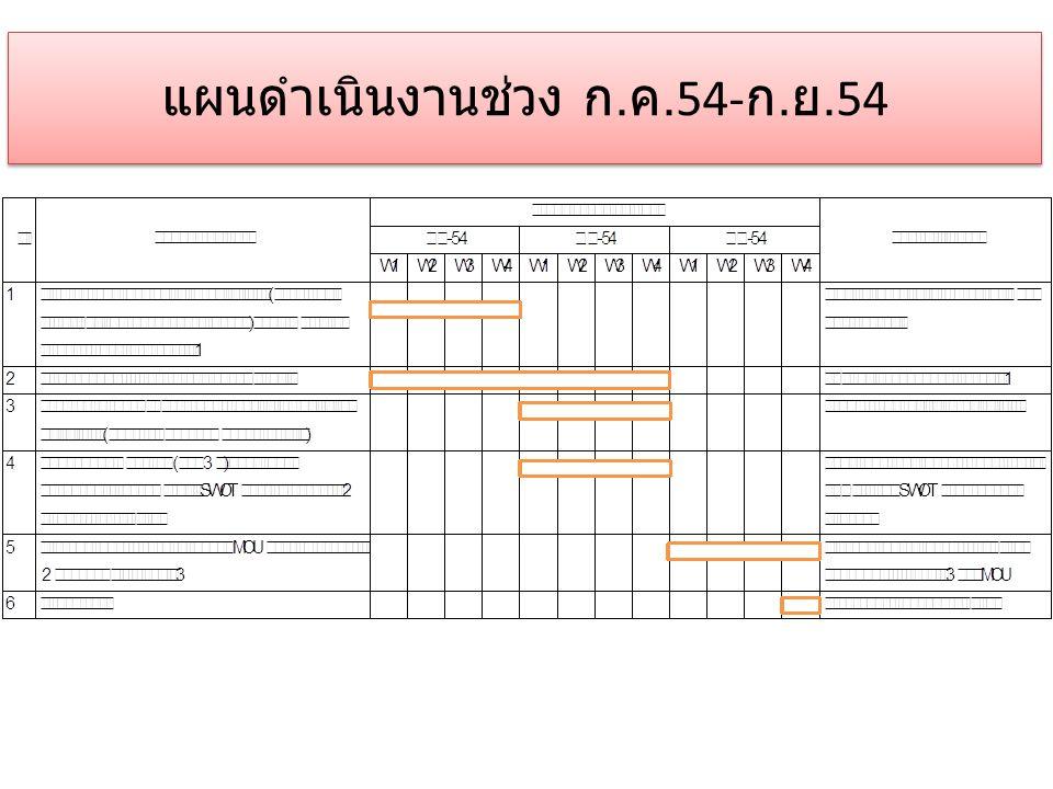 แผนดำเนินงานช่วง ก. ค.54- ก. ย.54