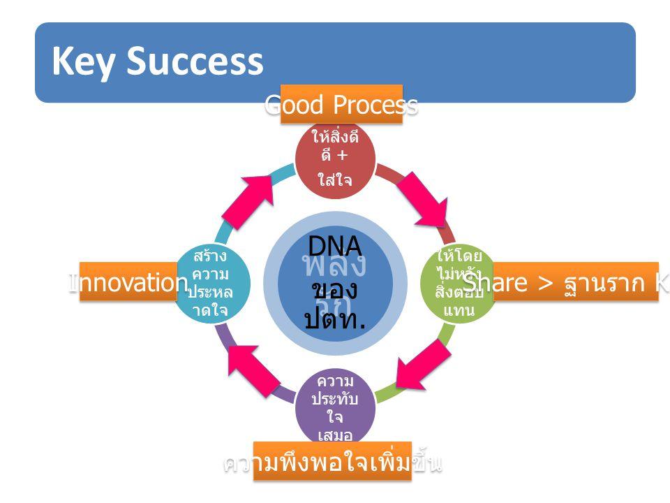Key Success รัก คือ รักงาน รักเพื่อน ร่วมงาน รัก องค์กร รัก สถาบัน กุญแจดอกไหนที่จะไขสู่ความสำเร็วขององค์กร