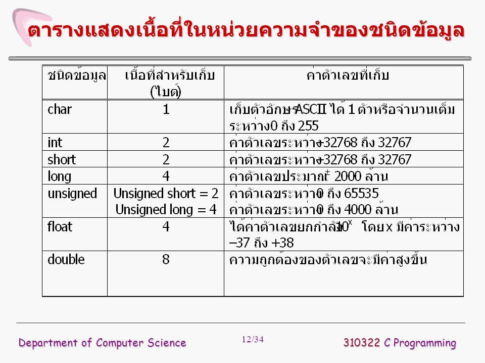 12/34 310322 C Programming Department of Computer Science ตารางแสดงเนื้อที่ในหน่วยความจำของชนิดข้อมูล
