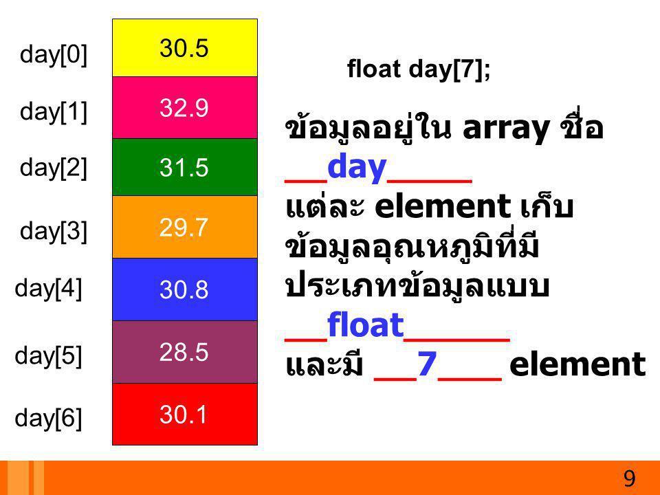 30.5 32.9 31.5 29.7 30.8 28.5 30.1 day[0] day[1] day[2] day[3] day[4] day[5] day[6] ข้อมูลอยู่ใน array ชื่อ __day____ แต่ละ element เก็บ ข้อมูลอุณหภูม