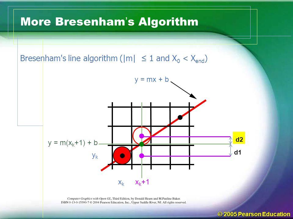© 2005 Pearson Education More Bresenham ' s Algorithm d1 d2 xkxk x k +1 ykyk y = m(x k +1) + b y = mx + b Bresenham s line algorithm (|m| ≤ 1 and X 0 < X end )