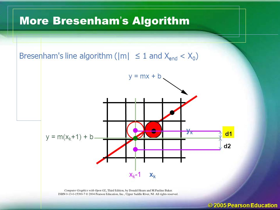 © 2005 Pearson Education More Bresenham ' s Algorithm d2 d1 xkxk x k -1 ykyk y = m(x k +1) + b y = mx + b Bresenham's line algorithm (|m| ≤ 1 and X en