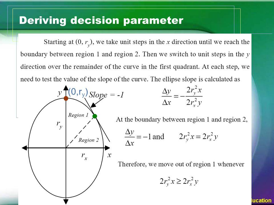 © 2005 Pearson Education Midpoint Ellipse Algorithm Algorithm  Exercise