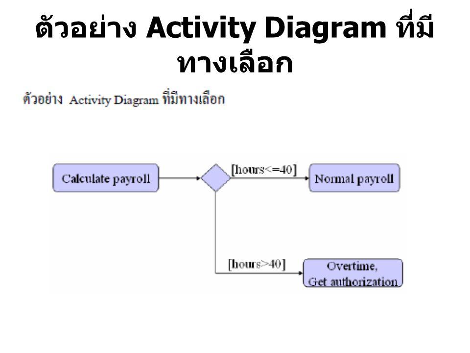 ตัวอย่าง Activity Diagram ที่มี ทางเลือก