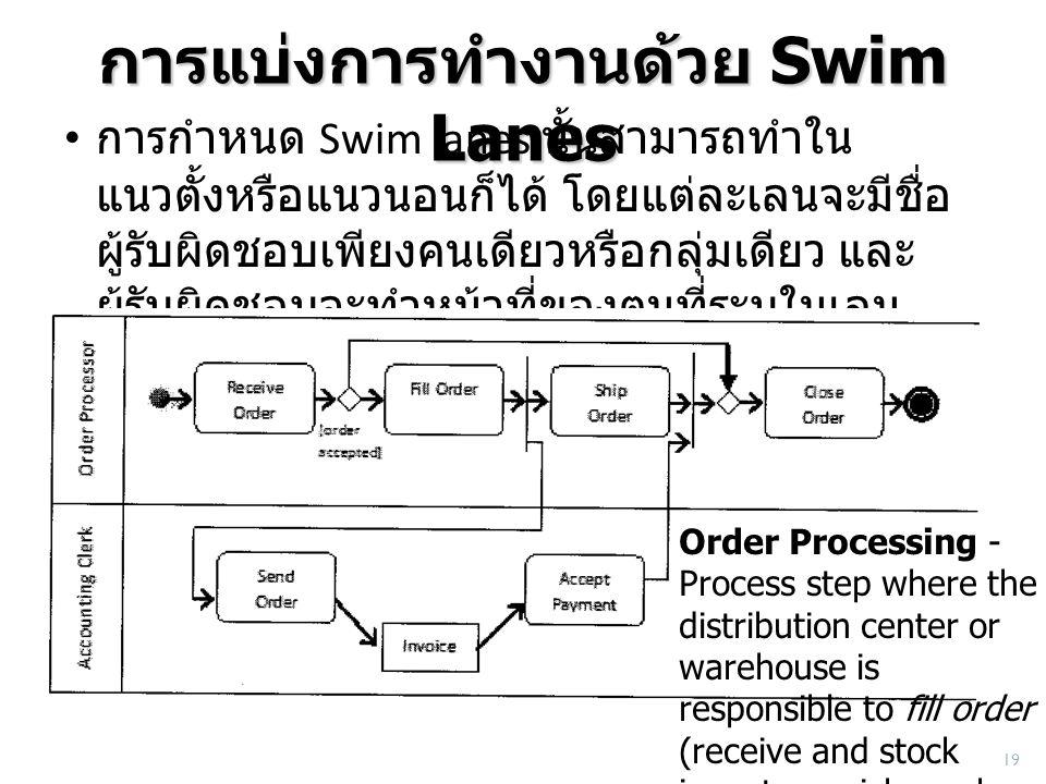 การแบ่งการทำงานด้วย Swim Lanes การกำหนด Swim lanes นั้นสามารถทำใน แนวตั้งหรือแนวนอนก็ได้ โดยแต่ละเลนจะมีชื่อ ผู้รับผิดชอบเพียงคนเดียวหรือกลุ่มเดียว แล