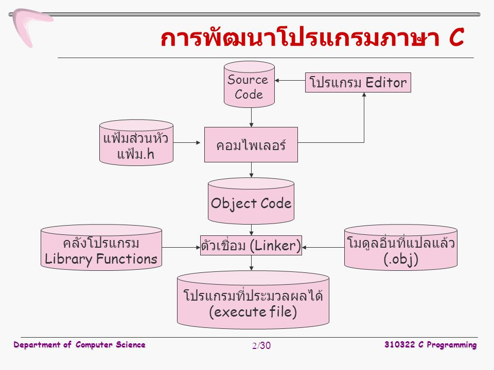 Department of Computer Science310322 C Programming 2/30 การพัฒนาโปรแกรมภาษา C แฟ้มส่วนหัว แฟ้ม.h Object Code โมดูลอื่นที่แปลแล้ว (.obj) Source Code คอ