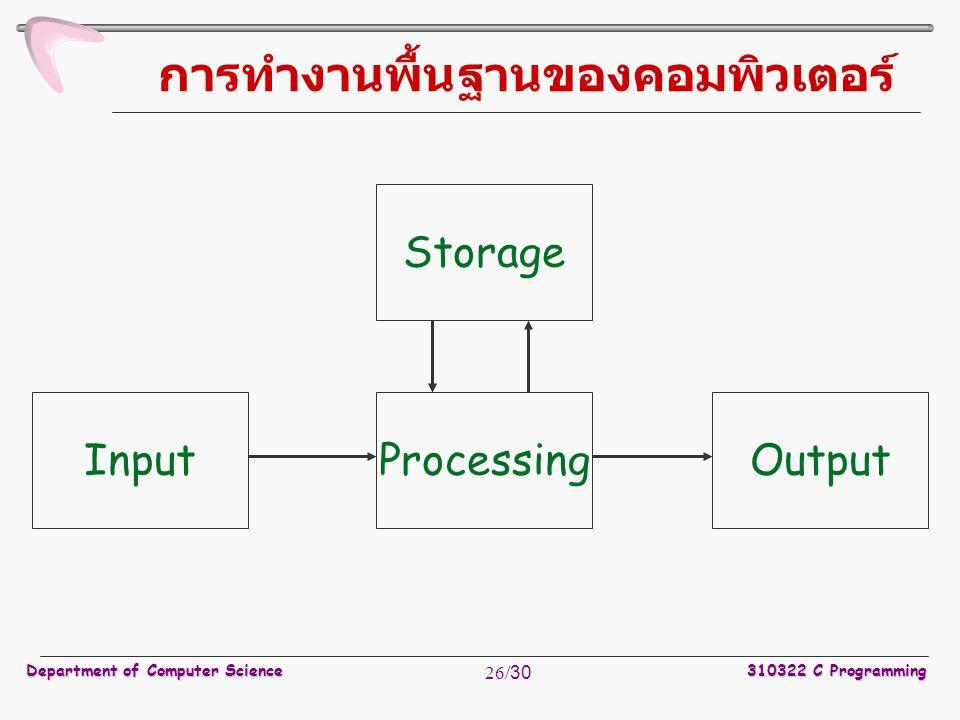 Department of Computer Science310322 C Programming 26/30 การทำงานพื้นฐานของคอมพิวเตอร์ InputOutput Storage Processing