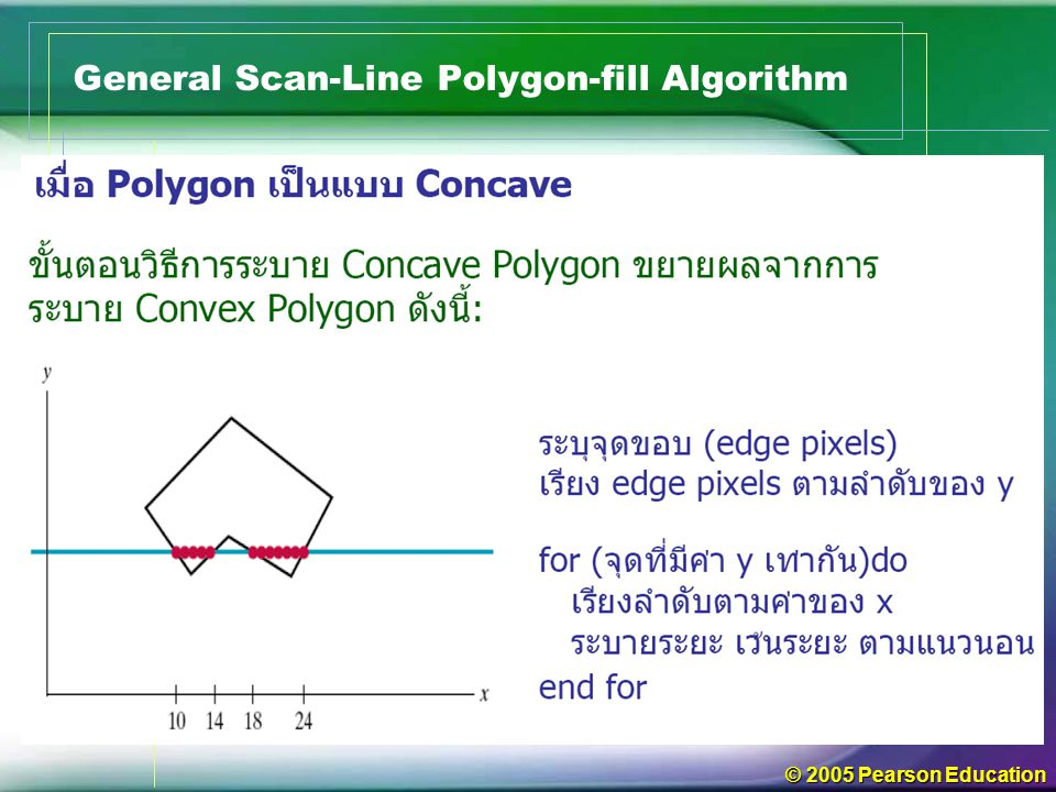 © 2005 Pearson Education General Scan-Line Polygon-fill Algorithm