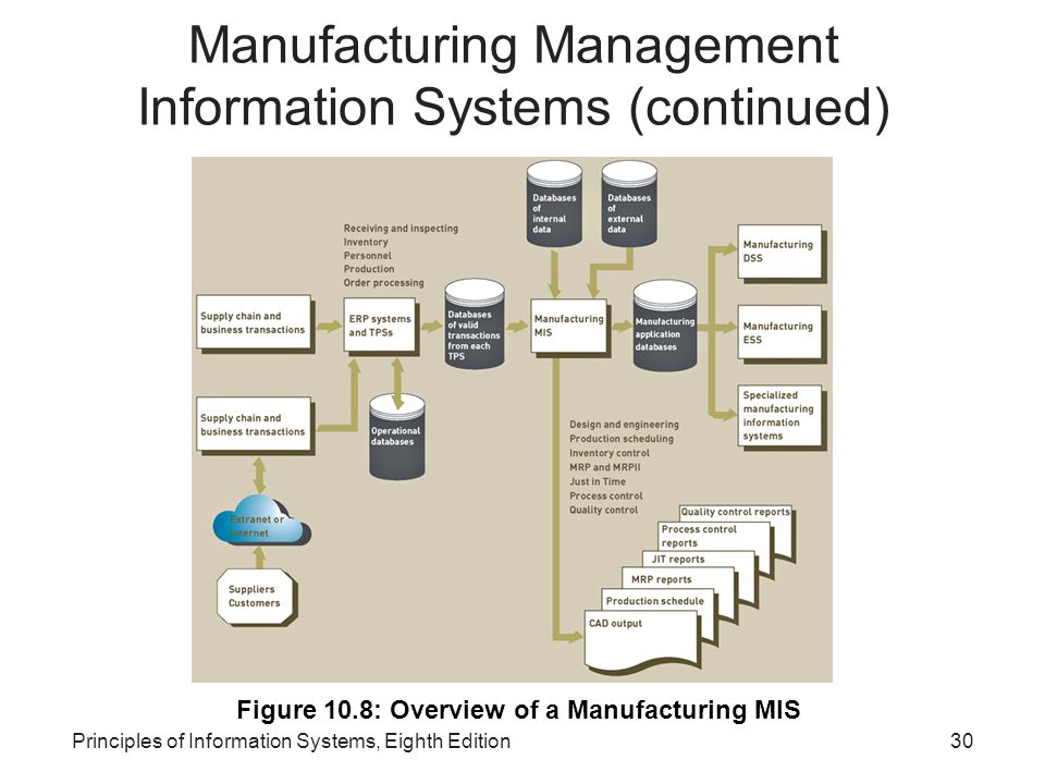 30Principles of Information Systems, Eighth Edition Manufacturing Management Information Systems (continued) Figure 10.8: Overview of a Manufacturing