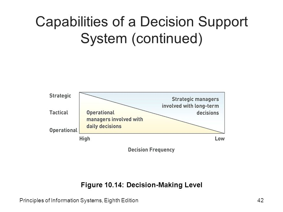 42Principles of Information Systems, Eighth Edition Capabilities of a Decision Support System (continued) Figure 10.14: Decision-Making Level