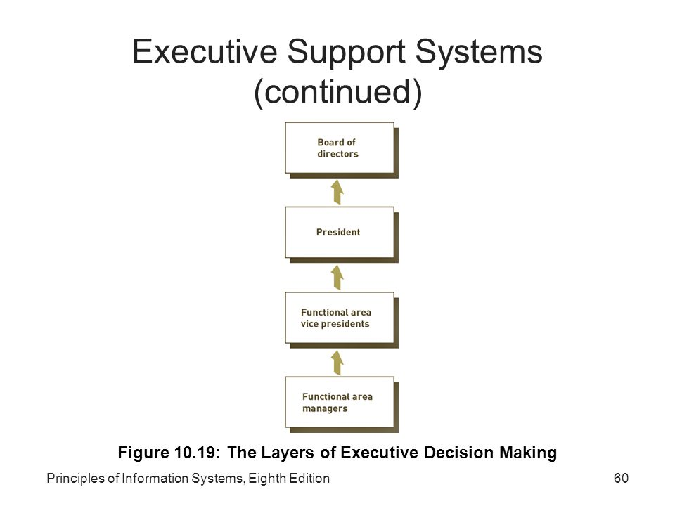 60Principles of Information Systems, Eighth Edition Executive Support Systems (continued) Figure 10.19: The Layers of Executive Decision Making