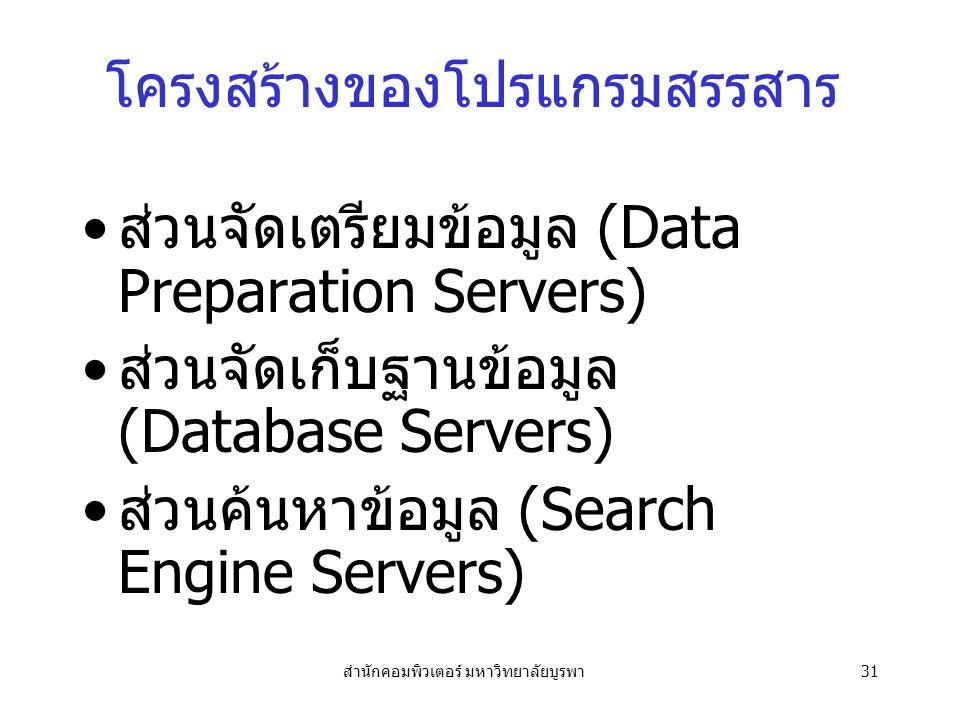 สำนักคอมพิวเตอร์ มหาวิทยาลัยบูรพา31 โครงสร้างของโปรแกรมสรรสาร ส่วนจัดเตรียมข้อมูล (Data Preparation Servers) ส่วนจัดเก็บฐานข้อมูล (Database Servers) ส่วนค้นหาข้อมูล (Search Engine Servers)