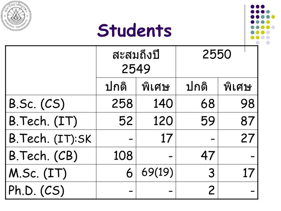 Students สะสมถึงปี 2549 2550 ปกติพิเศษปกติพิเศษ B.Sc.