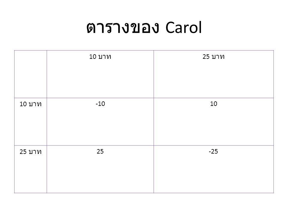 ตารางของ Carol 10 บาท 25 บาท 10 บาท -1010 25 บาท 25-25