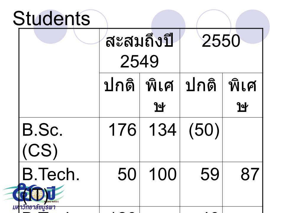 Students สะสมถึงปี 2549 2550 ปกติพิเศ ษ ปกติพิเศ ษ B.Sc. (CS) 176134(50) B.Tech. (IT) 501005987 B.Tech. (CB) 120-40- M.Sc. (IT) 669321 Ph.D. (CS) 3-
