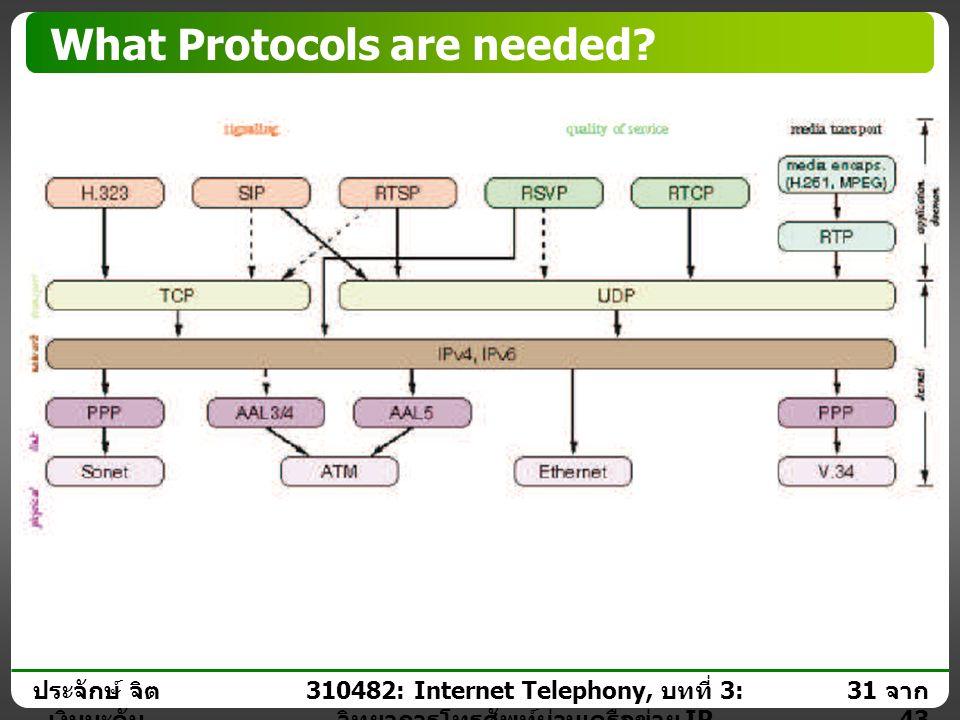 ประจักษ์ จิต เงินมะดัน 30 จาก 43 310482: Internet Telephony, บทที่ 3: วิทยาการโทรศัพท์ผ่านเครือข่าย IP What Protocols are needed?