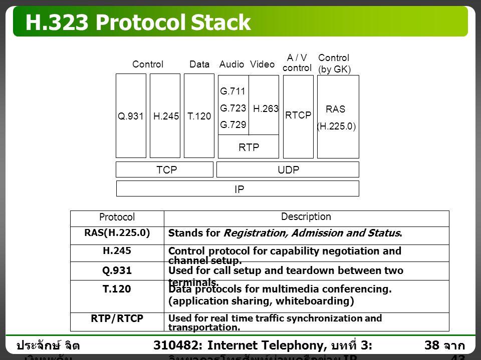 ประจักษ์ จิต เงินมะดัน 37 จาก 43 310482: Internet Telephony, บทที่ 3: วิทยาการโทรศัพท์ผ่านเครือข่าย IP H.323 Environment Gateway Telephone Router H.32