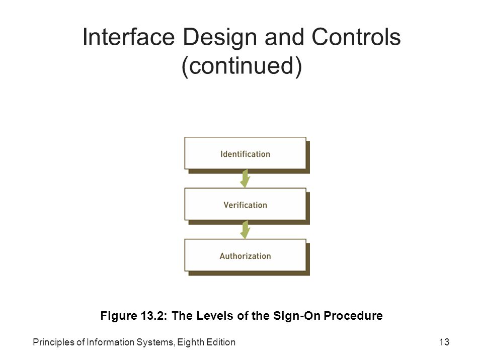 Principles of Information Systems, Eighth Edition14 Interface Design and Controls (continued)‏ Figure 13.3: Menu-Driven System