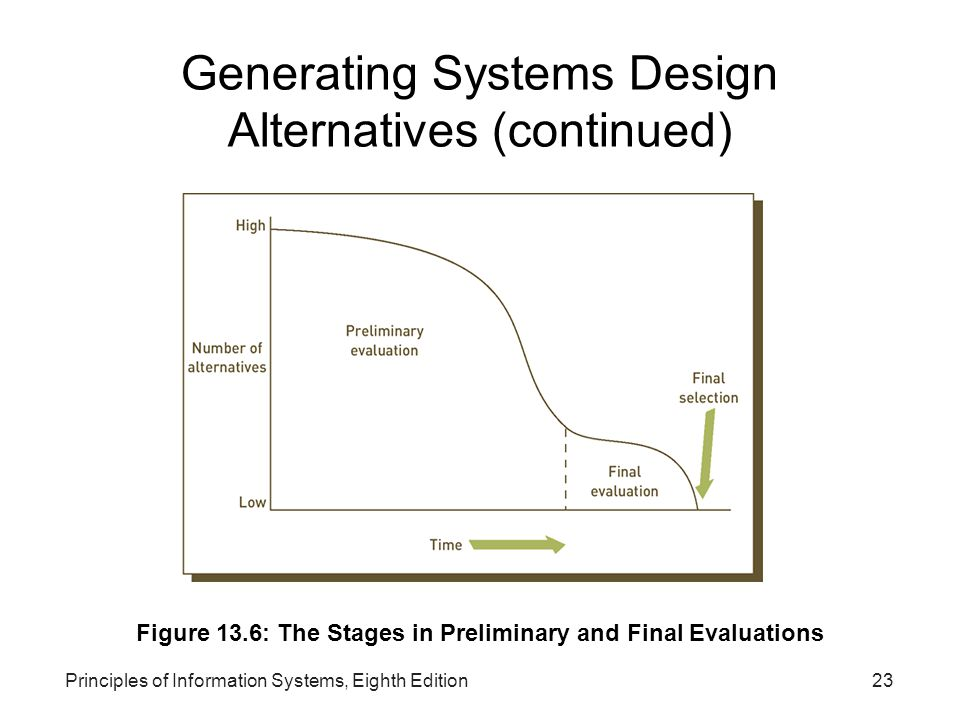 Principles of Information Systems, Eighth Edition23 Generating Systems Design Alternatives (continued) Figure 13.6: The Stages in Preliminary and Final Evaluations