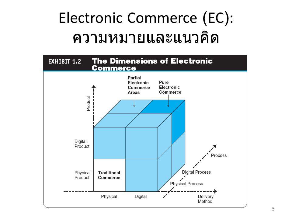 Electronic Commerce (EC): ความหมายและแนวคิด 5