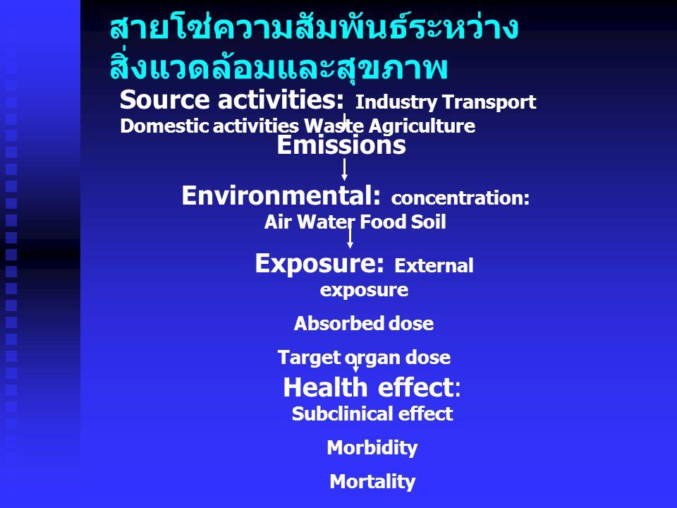 สายโซ่ความสัมพันธ์ระหว่าง สิ่งแวดล้อมและสุขภาพ Source activities: Industry Transport Domestic activities Waste Agriculture Emissions Environmental: concentration: Air Water Food Soil Exposure: External exposure Absorbed dose Target organ dose Health effect: Subclinical effect Morbidity Mortality