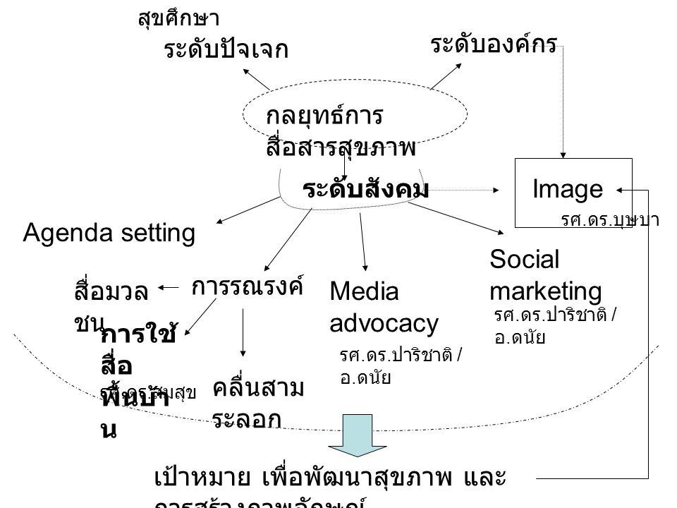กลยุทธ์การ สื่อสารสุขภาพ ระดับสังคม ระดับปัจเจก ระดับองค์กร Agenda setting การรณรงค์ การใช้ สื่อ พื้นบ้า น สื่อมวล ชน คลื่นสาม ระลอก Media advocacy So