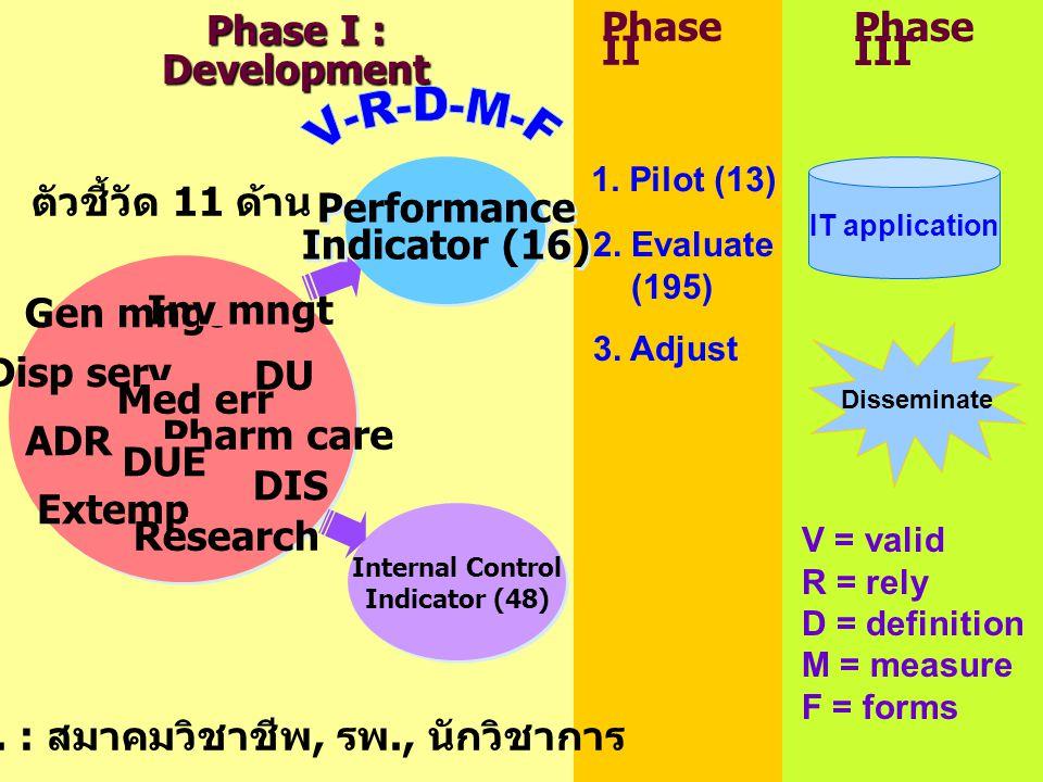 Disp serv Gen mngt DU ADR Med err Pharm care Inv mngt DUE Extemp DIS Research ตัวชี้วัด 11 ด้าน Performance Indicator (16) Performance Indicator (16) Internal Control Indicator (48) Internal Control Indicator (48) Phase II Phase I : Development 1.