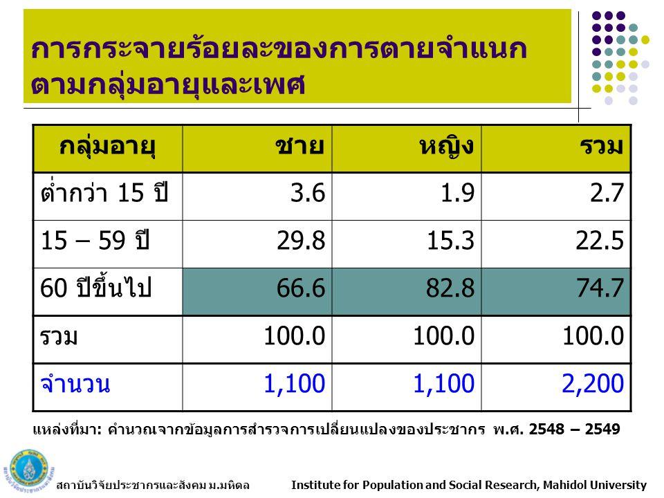 สถาบันวิจัยประชากรและสังคม ม.มหิดล Institute for Population and Social Research, Mahidol University การกระจายร้อยละของการตายจำแนก ตามกลุ่มอายุและเพศ กลุ่มอายุชายหญิงรวม ต่ำกว่า 15 ปี3.61.92.7 15 – 59 ปี29.815.322.5 60 ปีขึ้นไป66.682.874.7 รวม100.0 จำนวน1,100 2,200 แหล่งที่มา: คำนวณจากข้อมูลการสำรวจการเปลี่ยนแปลงของประชากร พ.ศ.