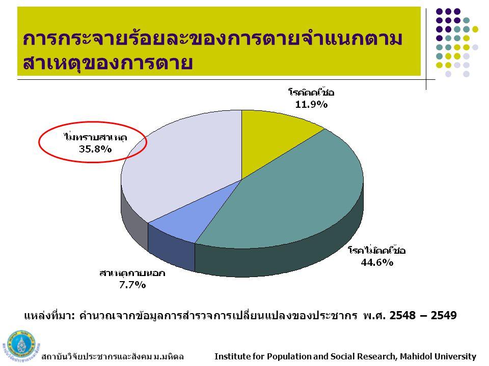 สถาบันวิจัยประชากรและสังคม ม.มหิดล Institute for Population and Social Research, Mahidol University การกระจายร้อยละของการตายจำแนกตาม สาเหตุของการตาย แหล่งที่มา: คำนวณจากข้อมูลการสำรวจการเปลี่ยนแปลงของประชากร พ.ศ.