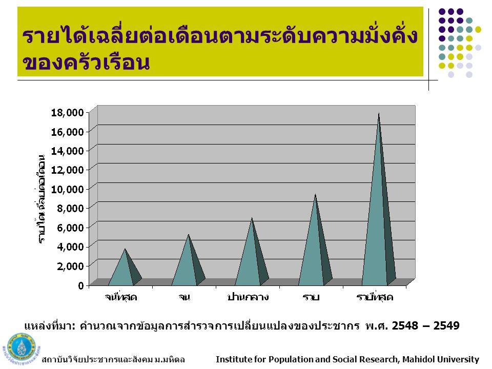 สถาบันวิจัยประชากรและสังคม ม.มหิดล Institute for Population and Social Research, Mahidol University รายได้เฉลี่ยต่อเดือนตามระดับความมั่งคั่ง ของครัวเรือน แหล่งที่มา: คำนวณจากข้อมูลการสำรวจการเปลี่ยนแปลงของประชากร พ.ศ.