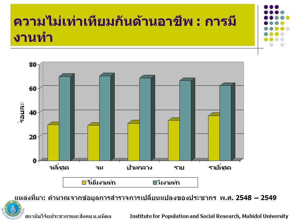 สถาบันวิจัยประชากรและสังคม ม.มหิดล Institute for Population and Social Research, Mahidol University ความไม่เท่าเทียมกันด้านอาชีพ : การมี งานทำ แหล่งที่มา: คำนวณจากข้อมูลการสำรวจการเปลี่ยนแปลงของประชากร พ.ศ.