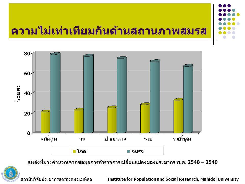 สถาบันวิจัยประชากรและสังคม ม.มหิดล Institute for Population and Social Research, Mahidol University ความไม่เท่าเทียมกันด้านสถานภาพสมรส แหล่งที่มา: คำนวณจากข้อมูลการสำรวจการเปลี่ยนแปลงของประชากร พ.ศ.