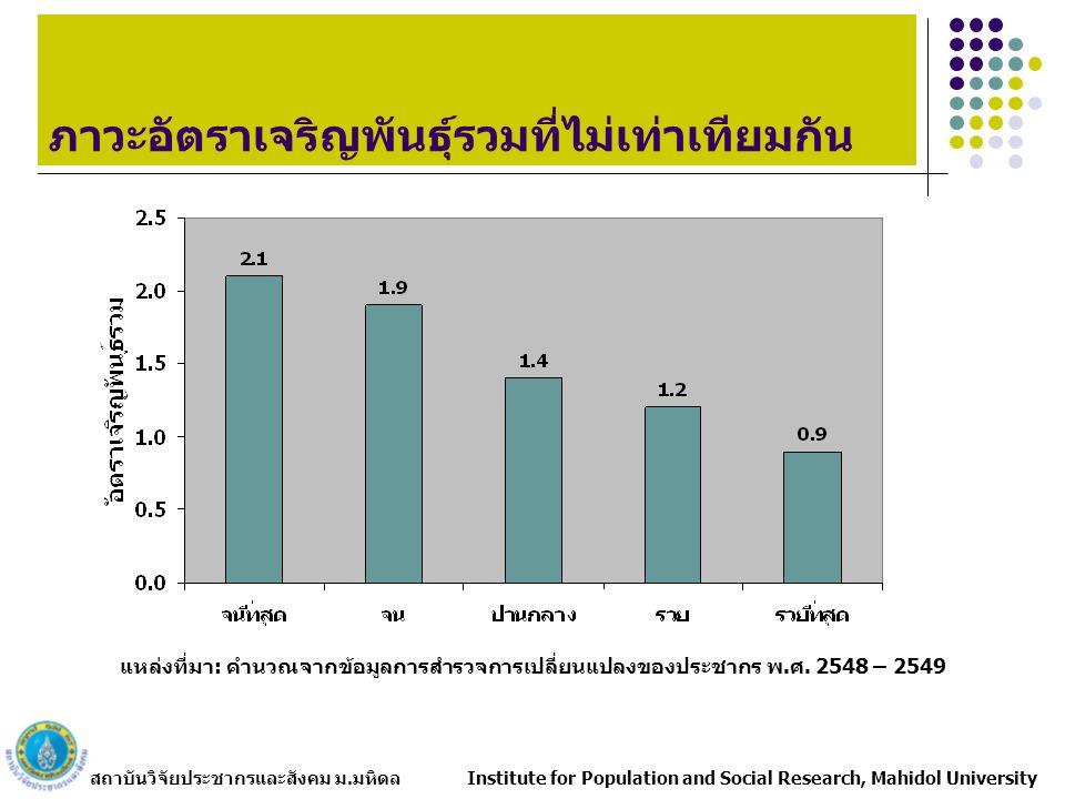 สถาบันวิจัยประชากรและสังคม ม.มหิดล Institute for Population and Social Research, Mahidol University ภาวะอัตราเจริญพันธุ์รวมที่ไม่เท่าเทียมกัน แหล่งที่มา: คำนวณจากข้อมูลการสำรวจการเปลี่ยนแปลงของประชากร พ.ศ.