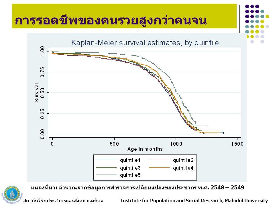 สถาบันวิจัยประชากรและสังคม ม.มหิดล Institute for Population and Social Research, Mahidol University แหล่งที่มา: คำนวณจากข้อมูลการสำรวจการเปลี่ยนแปลงของประชากร พ.ศ.