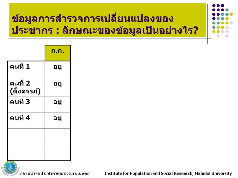 สถาบันวิจัยประชากรและสังคม ม.มหิดล Institute for Population and Social Research, Mahidol University ตัวอย่างผลการวิเคราะห์ข้อมูลการ สำรวจการเปลี่ยนแปลงของประชากร การตาย และรายละเอียดของการตาย