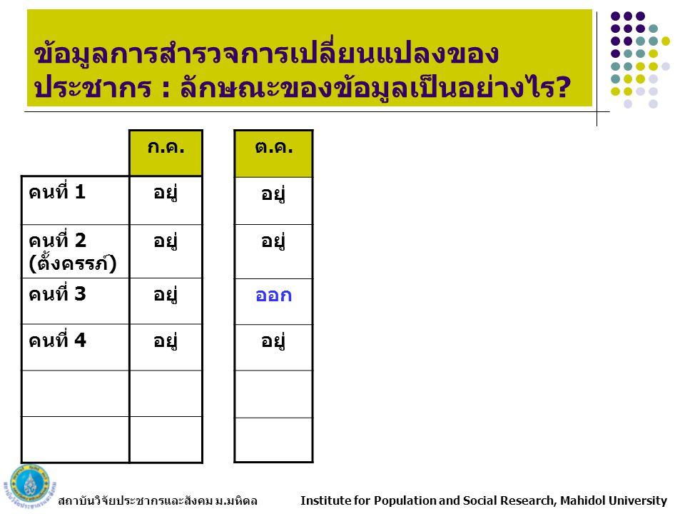 สถาบันวิจัยประชากรและสังคม ม.มหิดล Institute for Population and Social Research, Mahidol University ความไม่เท่าเทียมกันด้านการศึกษา : ระดับการศึกษาสูงสุด แหล่งที่มา: คำนวณจากข้อมูลการสำรวจการเปลี่ยนแปลงของประชากร พ.ศ.