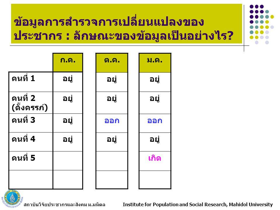 สถาบันวิจัยประชากรและสังคม ม.มหิดล Institute for Population and Social Research, Mahidol University ก.ค.