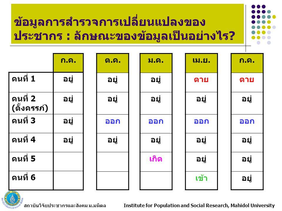 สถาบันวิจัยประชากรและสังคม ม.มหิดล Institute for Population and Social Research, Mahidol University การกระจายร้อยละของการตายจำแนก ตามสถานที่ตายและสาเหตุการตาย สถานที่ตายโรคติด เชื้อ โรคไม่ติด เชื้อ สาเหตุ ภายนอก ไม่ทราบ สาเหตุ สถานพยาบาล61.154.536.513.6 บ้าน37.042.518.283.6 อื่น ๆ1.52.744.11.8 ไม่ทราบ0.40.31.21.0 รวม100.0 จำนวน262981170787 แหล่งที่มา: คำนวณจากข้อมูลการสำรวจการเปลี่ยนแปลงของประชากร พ.ศ.