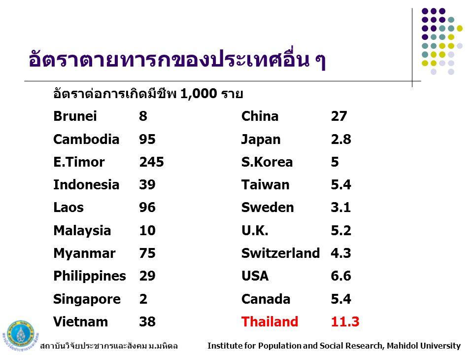 สถาบันวิจัยประชากรและสังคม ม.มหิดล Institute for Population and Social Research, Mahidol University อัตราตายทารกของประเทศอื่น ๆ อัตราต่อการเกิดมีชีพ 1