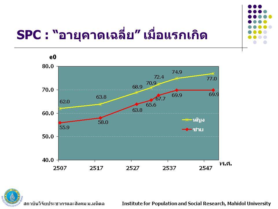 """สถาบันวิจัยประชากรและสังคม ม.มหิดล Institute for Population and Social Research, Mahidol University SPC : """"อายุคาดเฉลี่ย"""" เมื่อแรกเกิด"""