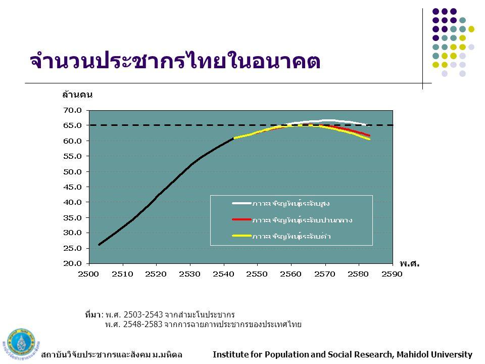 สถาบันวิจัยประชากรและสังคม ม.มหิดล Institute for Population and Social Research, Mahidol University จำนวนประชากรไทยในอนาคต พ.ศ. ล้านคน ที่มา: พ.ศ. 250
