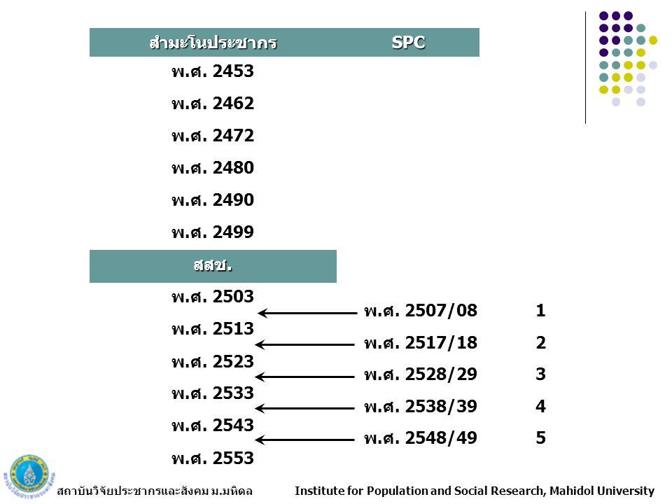 สถาบันวิจัยประชากรและสังคม ม.มหิดล Institute for Population and Social Research, Mahidol University สำมะโน ขนาด โครงสร้างอายุ/เพศ ลักษณะทางเศรษฐกิจ- สังคม การกระจายตัว SPC องค์ประกอบของการ เปลี่ยนแปลงประชากร เกิด ตาย ความสมบูรณ์ของการจด ทะเบียน